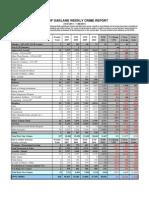 Oakland Crime Stats Oct 30-Nov 6 2011