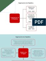 02 Organizacion de La Republica