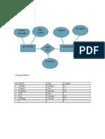ERD Design Database