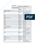 Medications Organized by Trade Name