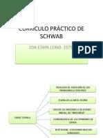 CURRÌCULO PRÀCTICO DE SCHWAB