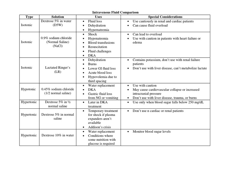 iv fluids management chart according to who: Types of iv fluids hatch urbanskript co