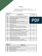 ANEXO I- TABELA DE PONTUAÇÃO DE GRATIFICAÇÃO FISCAL DE OBRAS