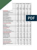 Trent Financial Analysis