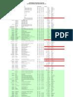 Timetable SEM2 2011-2012