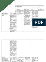 Hệ thống chỉ báo kết quả khảo sát WSSP 2010 ở Bình Định