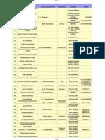 List Companies in Coimbatore