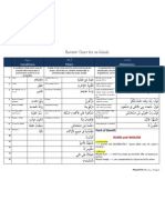 Review Chart for as-Salaah
