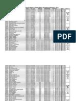 Master M Des List of Candidate & Schedule