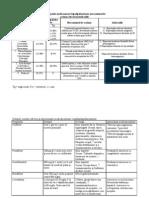 Principalele medicamente hipolipidemiante mecanismul de acţiune efectul şi indicaţiile