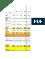 Balance Sheet of Tata Motors