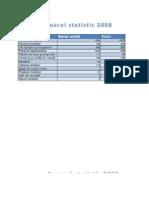 Anuarul Statistic 2008-2009