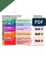 IO-Ausstiegskosten
