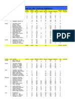 2007 Tree of Life Training Statistics