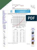 LPG Vapor Pressure