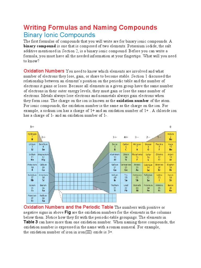 binary ionic compounds writing formulas and naming compounds