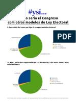 #ysi... Cómo sería el Congreso con otros modelos de Ley Electoral