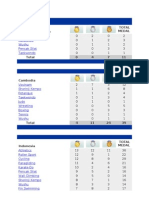 Jml Perolehan Medali Seagames 2011