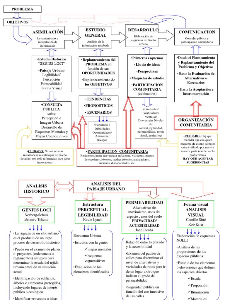 METODOLOGIA DISEÑO URBANO