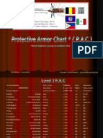 B.a.T Protective Armor Chart