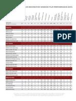 Llumar Decorative Film Performance Data