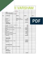 Edari Varsham Budget