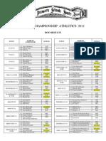 Otago Championship Athletics Boys Results 2011