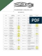 Otago Championship Athletics Results 2011