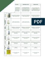 Instrucciones Para Tomar Los Productos Herbalife