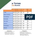 Classifica Torneo A.S. SportingClub Monitola
