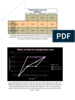 Transpiration Rate in mL