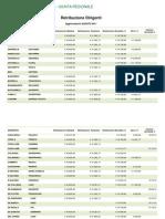 Abruzzo Retribuzione DIRIGENTI AGOSTO 2011