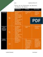 Tabla comparativa de los Sistemas de Gestión de Bases de Datos
