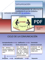 CICLO DE LA COMUNICACIÓN