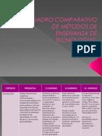 CUADRO COMPARATIVO DE MÉTODOS DE ENSEÑANZA DE TECNOLOGÍAS