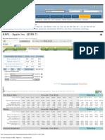 10 Year Financials of AAPL - Apple Inc. -- GuruFocus