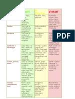 celiachia tabella alimenti
