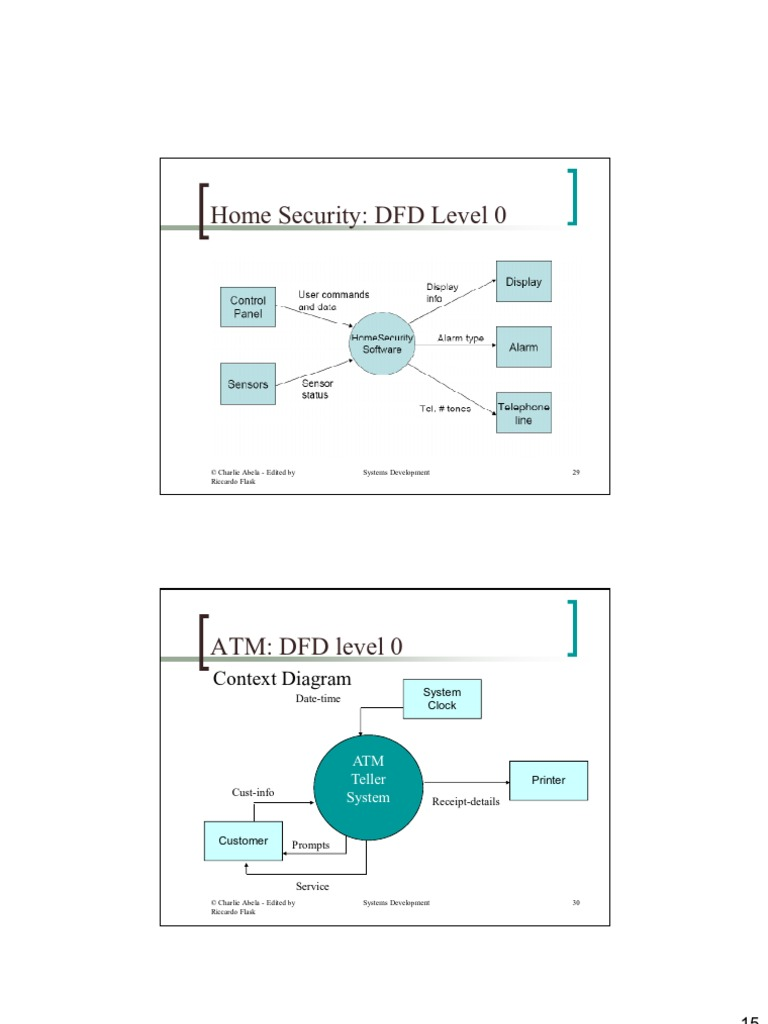 Level 2 dfd wiring diagram for car radio dfd for atm system automated teller machine algorithms 1520414116v1 dfd for atm ccuart Gallery