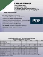 Estadísticas CONICET