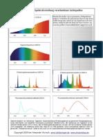 Spektrenvergleich