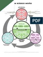 Complex_flow_handout How Science Works
