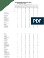 Tabela 15 - Proporção de domicílios particulares permanentes, por tipo de saneamento
