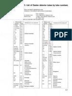 Appendix 3. Gastec Tubes by Number