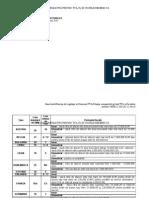 Situatie Comparativa TVA State Membre[1]_05251746