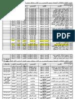 كشف بنتائج طلاب وطالبات الفرع للفصل الأول للعام2010-2011م