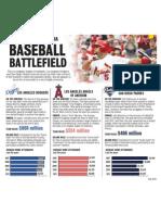 Southern California baseball battlefield