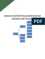 Analisis Materi Pelajaran Bahasa Inggris Smp Kelas 9