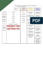 Tabela de Grupos Ocupacionais