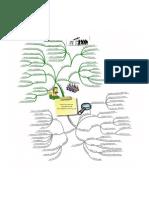 Mind Map 3 - Governance