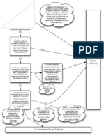 Commerce Clause Flowchart